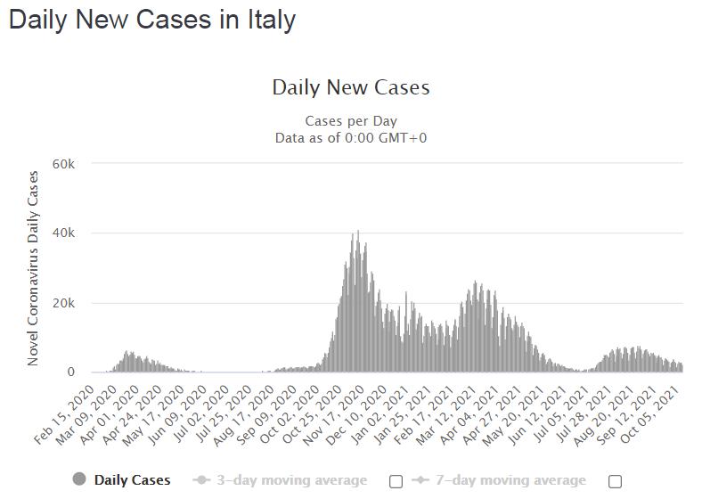 Новые случаи, подтвержденные ежедневно