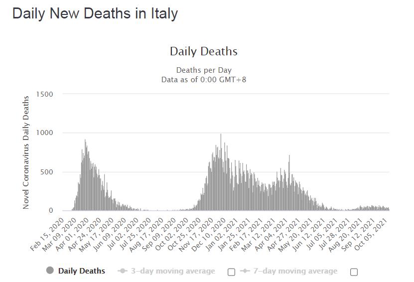 Динамика смертей от COVID-19