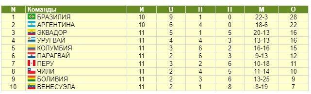 Таблица отбора ЧМ в Южной Америке.