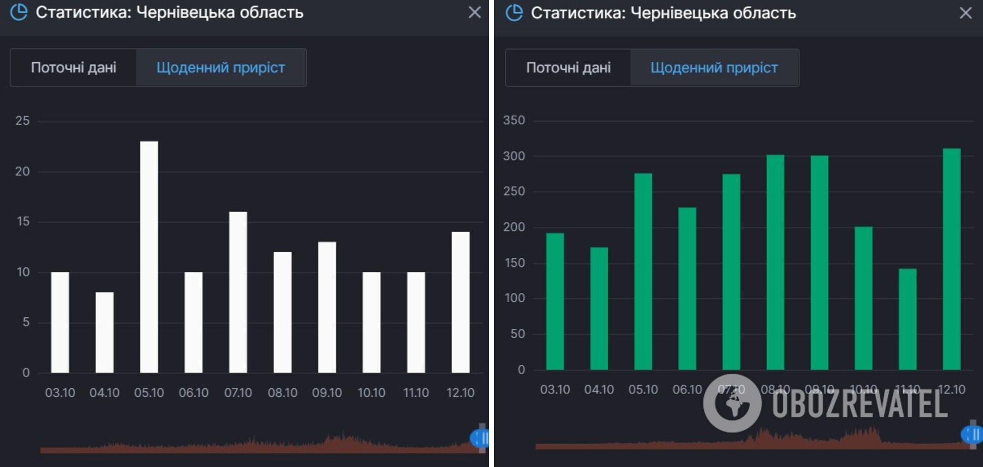 Приріст смертей і одужань від COVID-19 у Чернігівській області