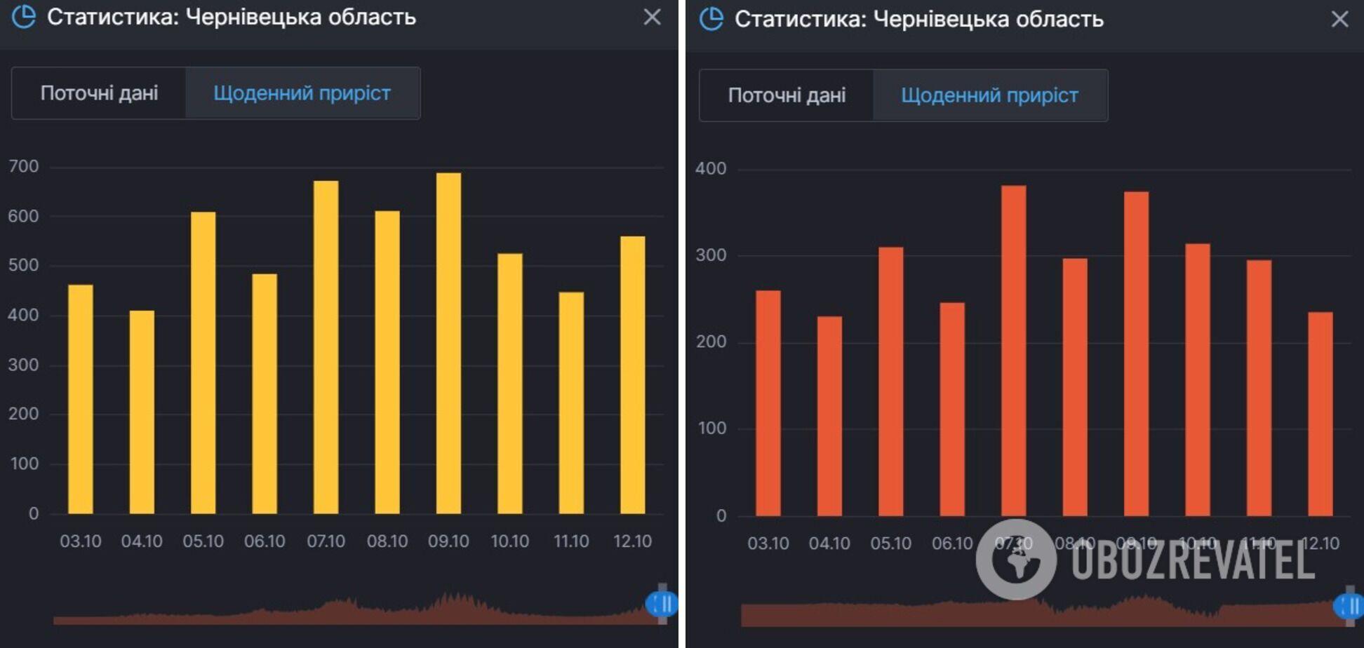 Приріст заражень COVID-19 і тих, хто хворіє у Чернігівській області
