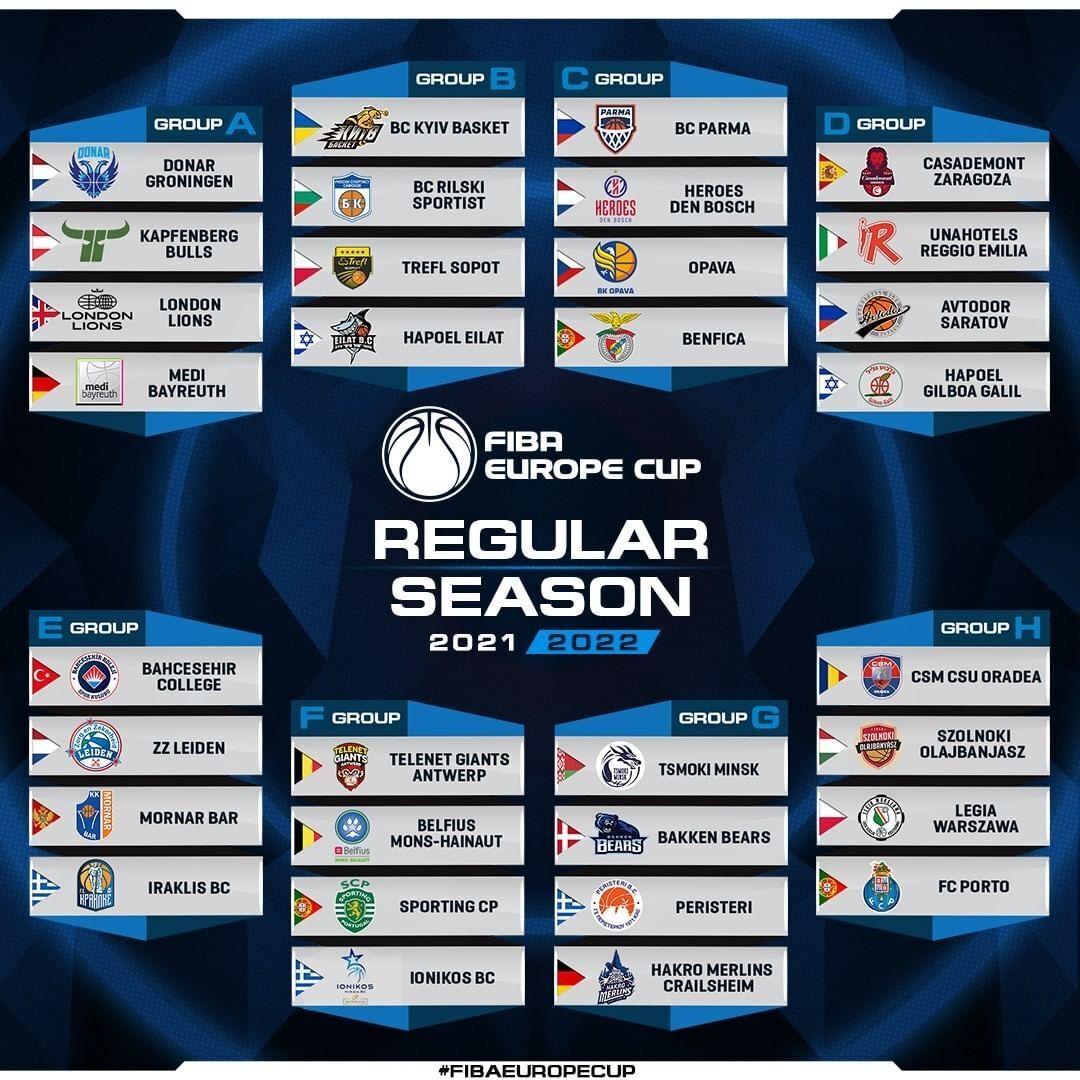 Группы Кубка Европы ФИБА.