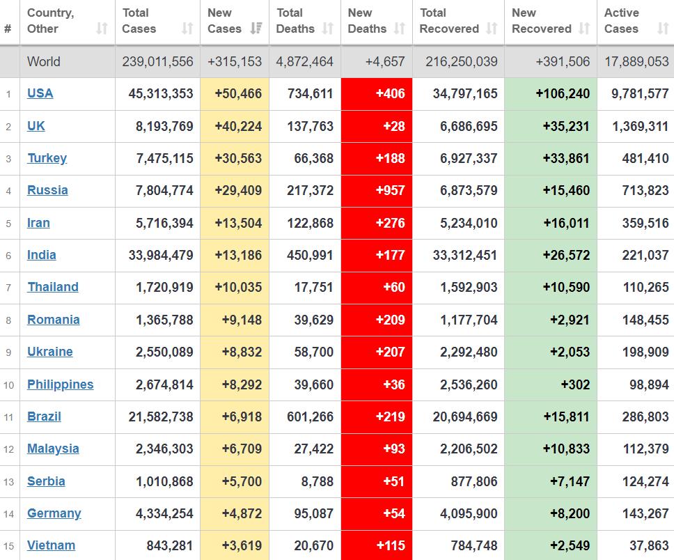 Топ-15 стран по заболеваемости.