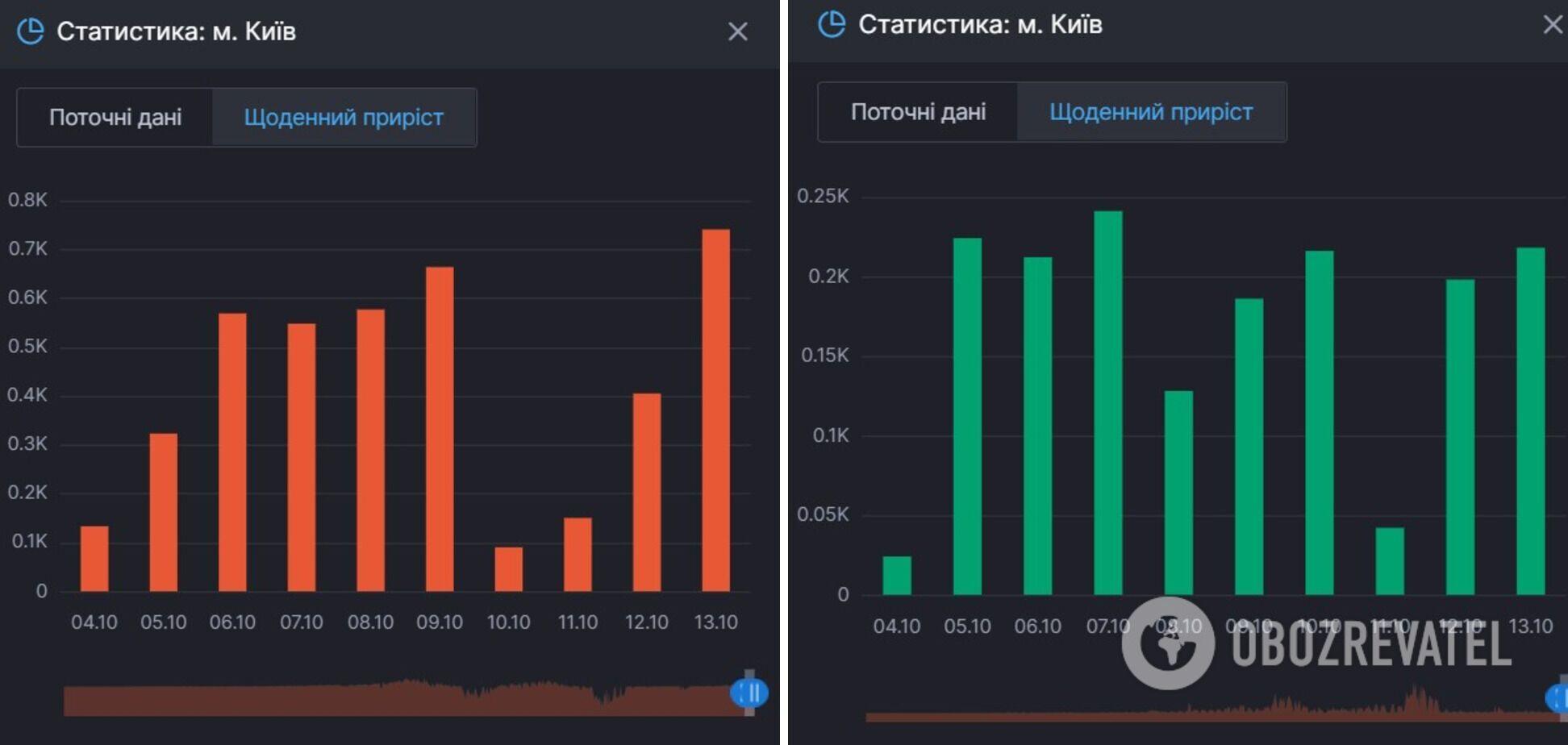 Приріст осіб, що хворіють, і тих, хто одужав від COVID-19 у Києві