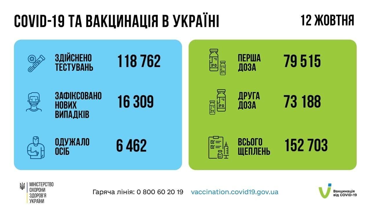 Статистика COVID-19 и вакцинации в Украине.
