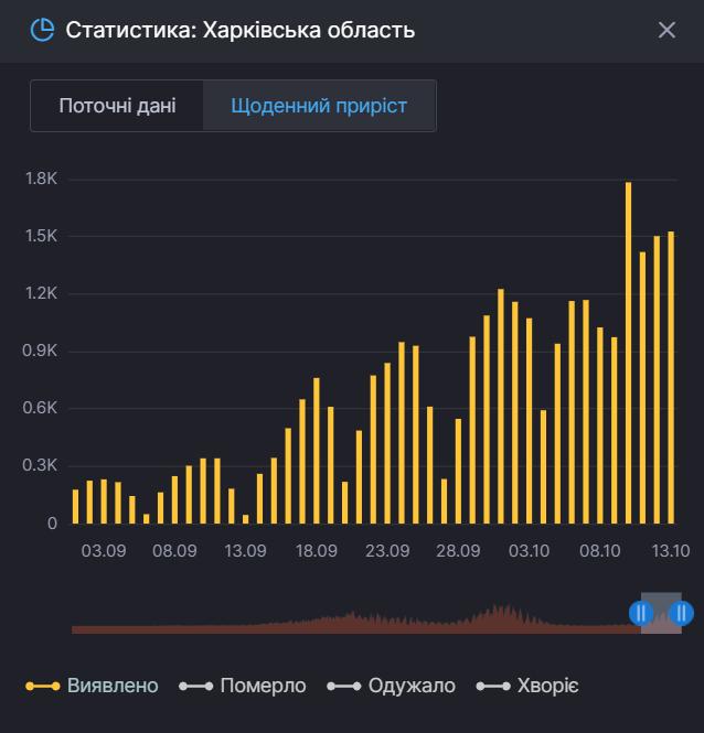Заболеваемость коронавирусом на Харьковщине продолжает расти.