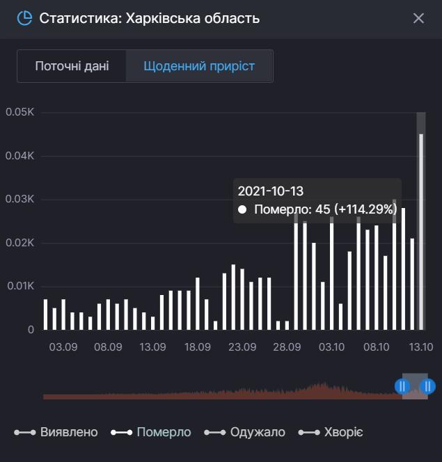 На Харьковщине растет смертность от коронавируса.