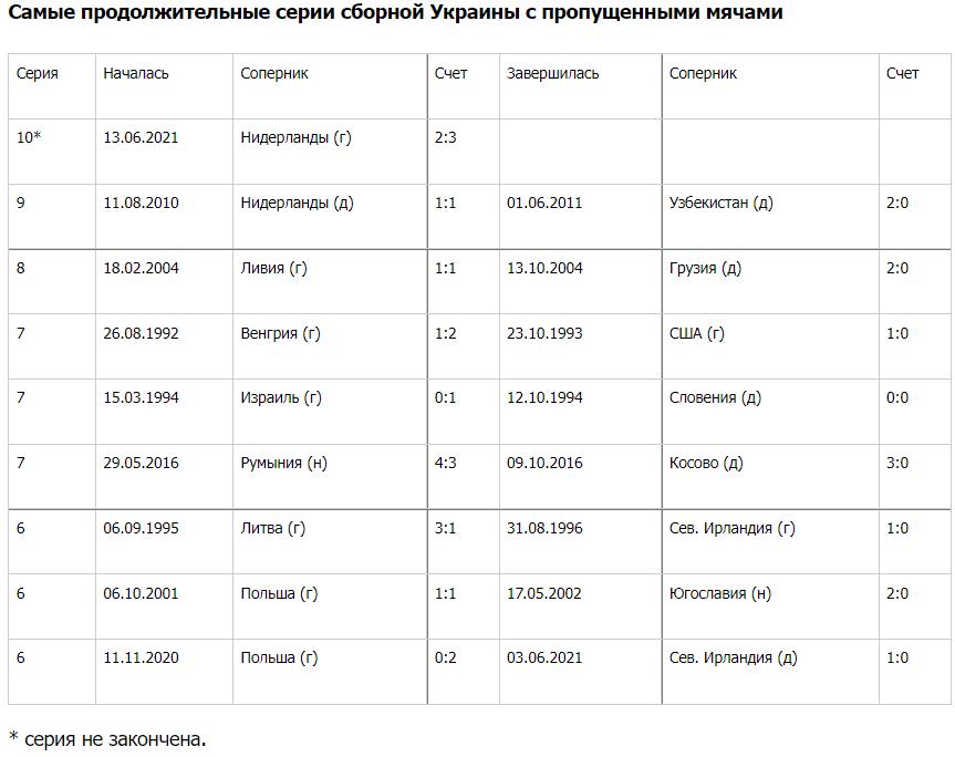 Украина установила антирекорд