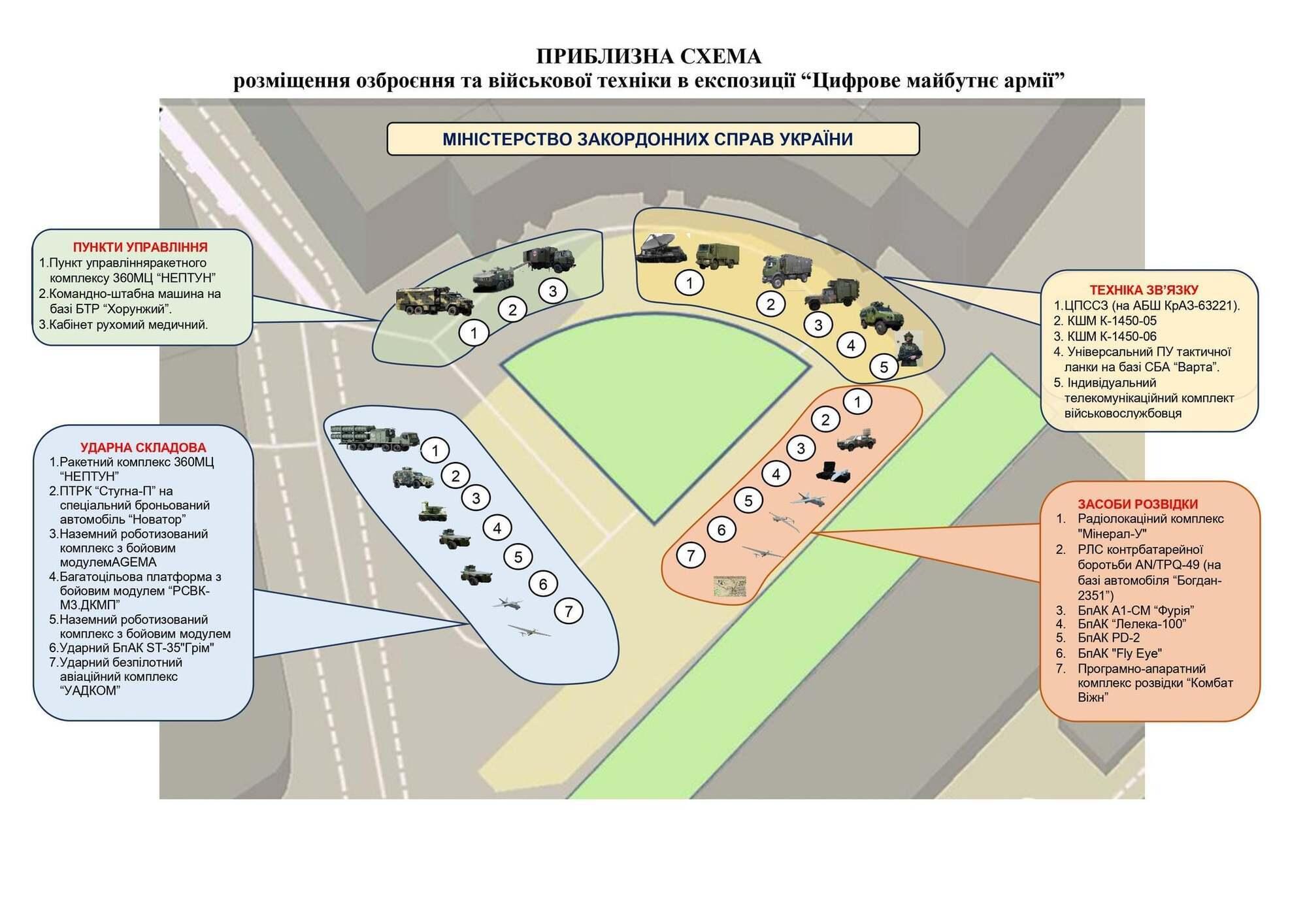 Схема размещения военной техники.