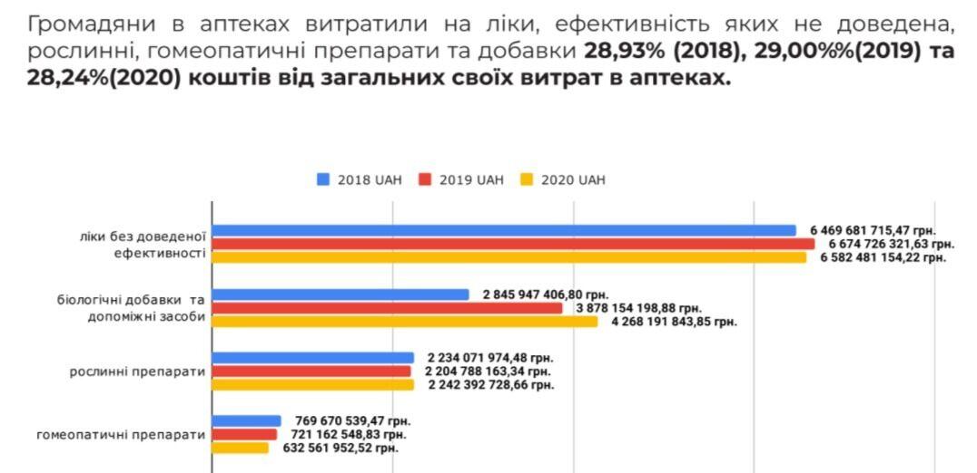 ТОП рослинних препаратів з недоведеною ефективністю, популярних в Україні