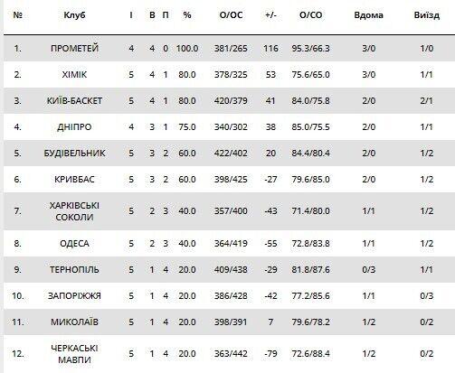 Таблица чемпионата Украины на 13 октября.