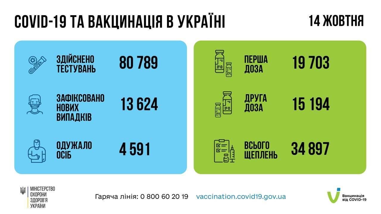 Данные по COVID-19 в Украине