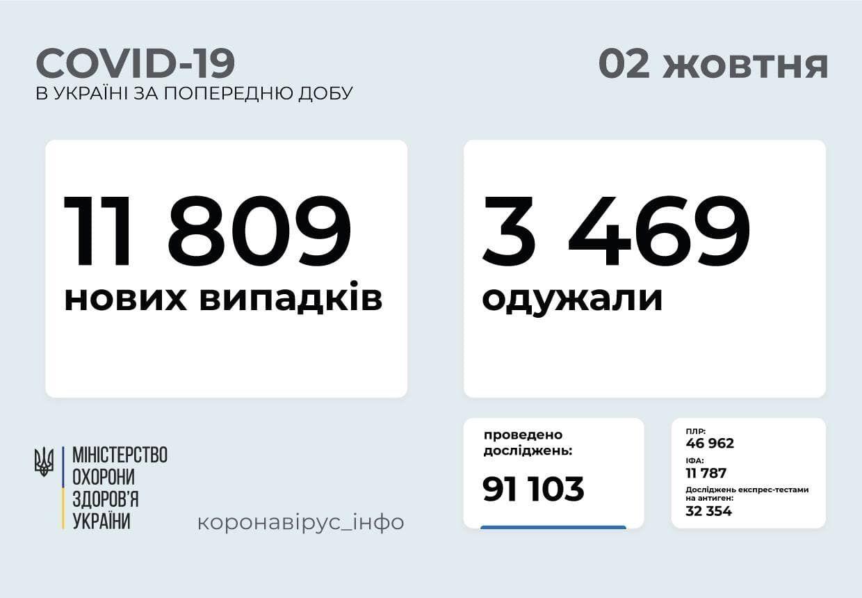 Ситуація з коронавірусом в Україні.