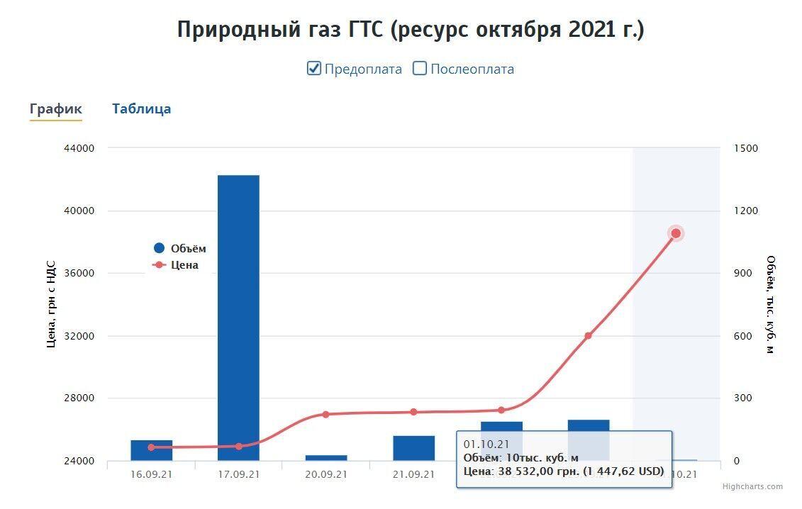 Цены на газ в Украине взлетели