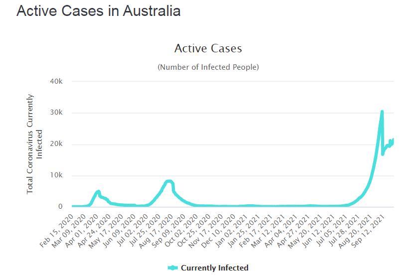 Активные случаи COVID-19