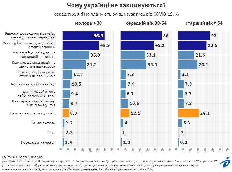 Чому українці не хотіли вакцинуватися