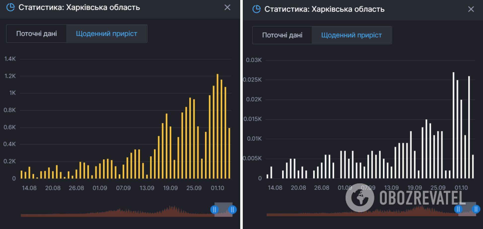 Захворюваність і смертність від коронавірусу в Харківській області.