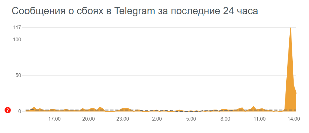 Пик ошибок во времени в Telegram