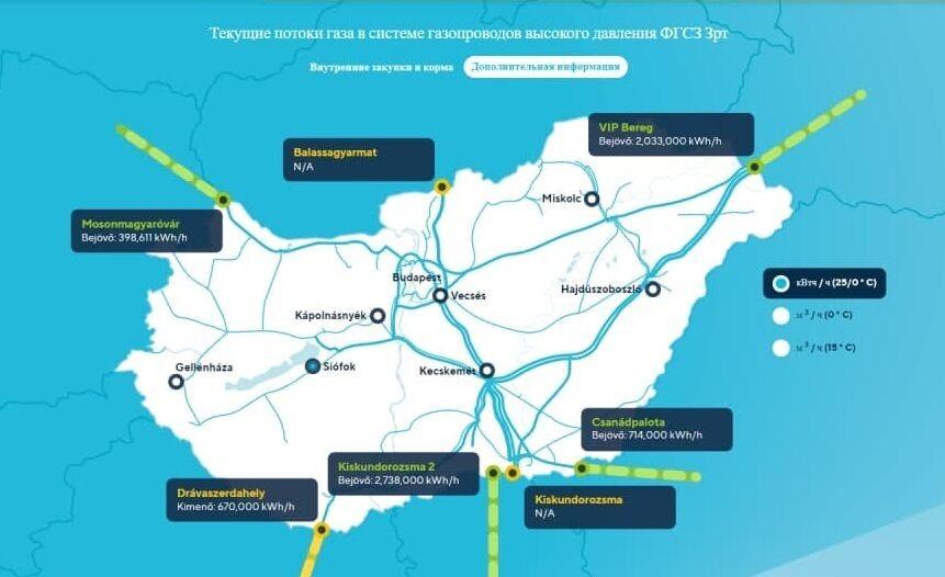 Потоки газу в ГТС Угорщини