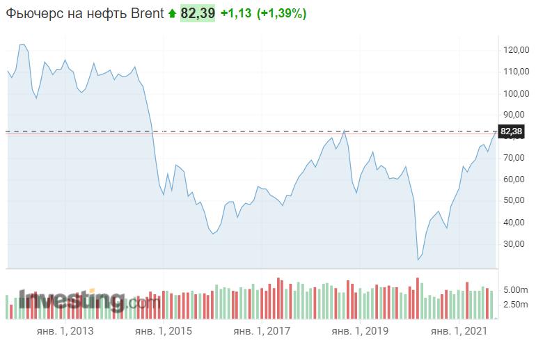 Як змінювалися ціни на нафту Brent