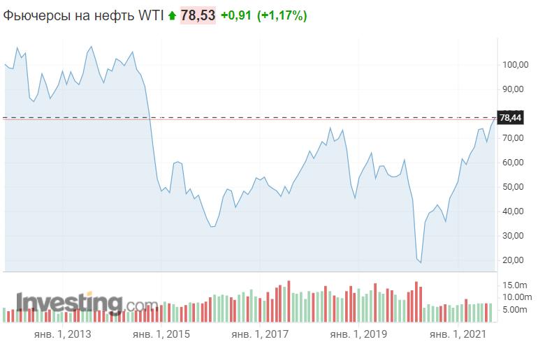 Як змінювалися ціни на нафту WTI