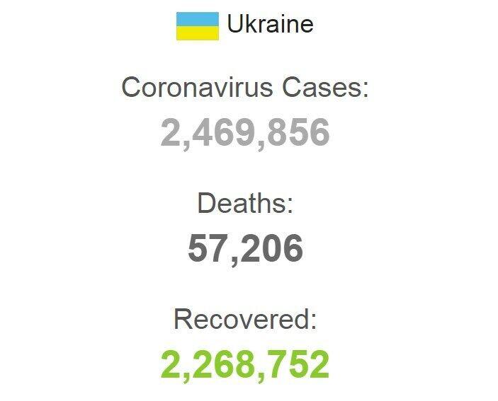 Дані щодо коронавірусу в Україні з початку пандемії