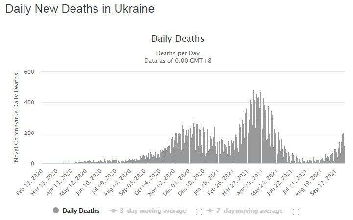 Статистика смертності в Україні від COVID-19.