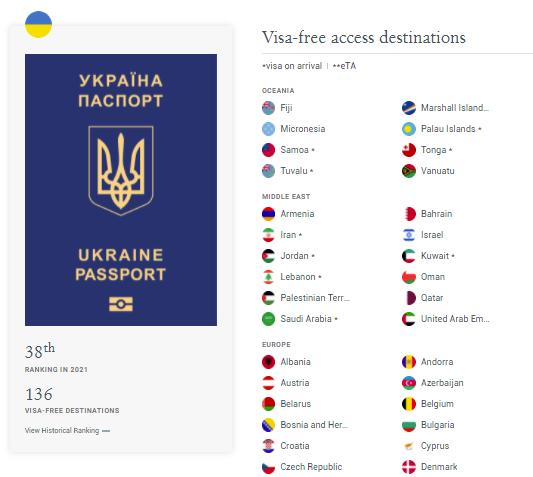 Украинский заграничный паспорт в рейтинге