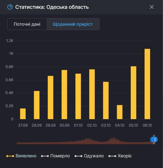 В Одесской области выявили более тысячи случаев коронавируса за сутки