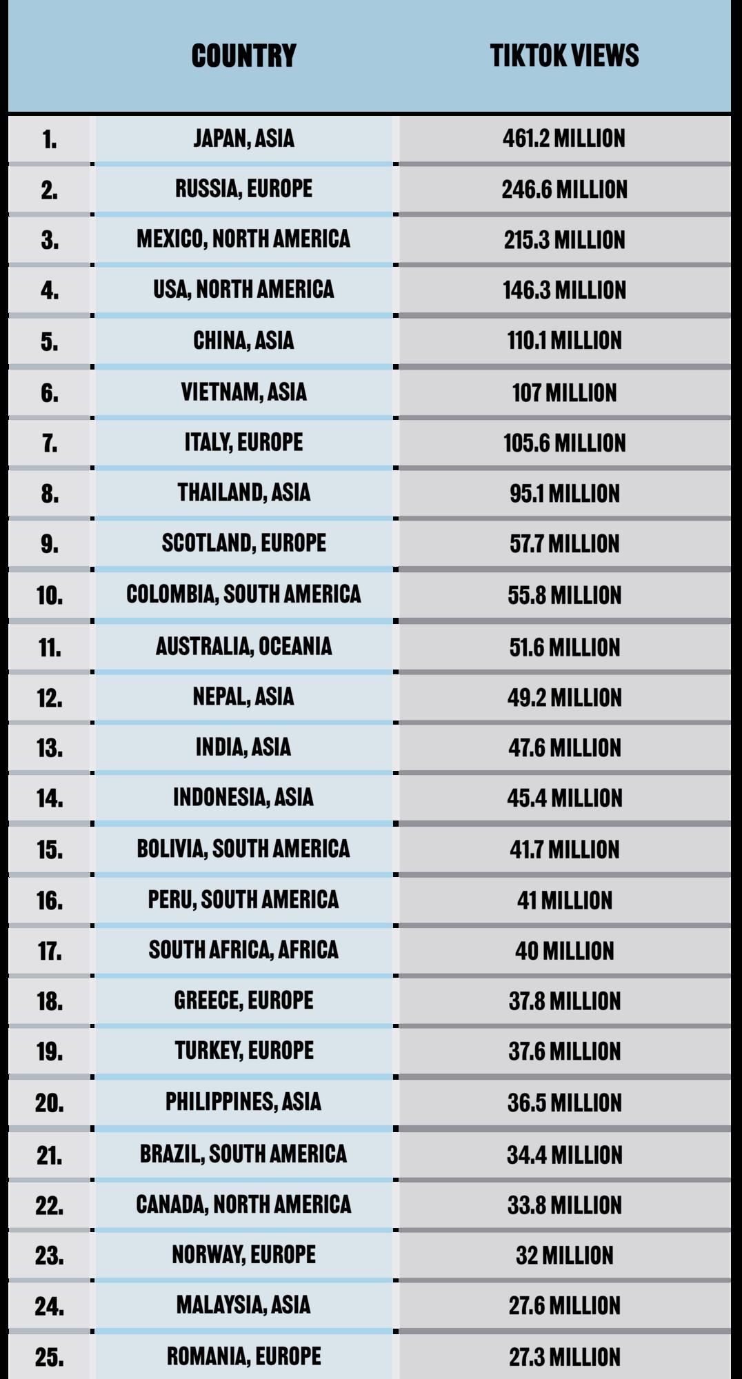 Топ-25 самых популярных стран в ТikTok.