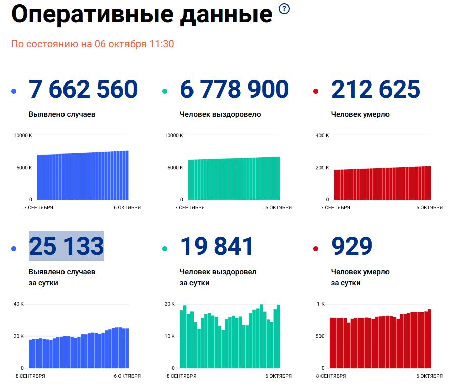 Коронавирусная статистика в РФ на 6 октября