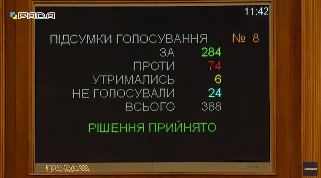 За відставку Разумкова проголосували 284 нардепи