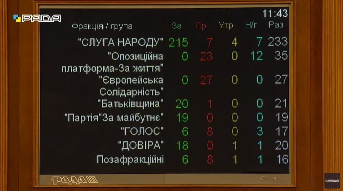 Результат голосування за фракціями