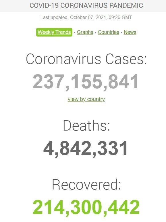 Статистичні дані щодо COVID-19 у світі на 7 жовтня