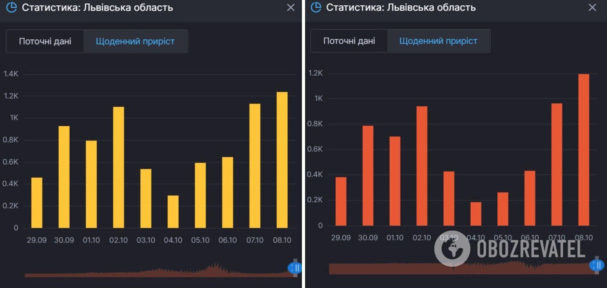 Прирост новых случаев COVID-19 на Львовщине и тех, кто продолжает болеть