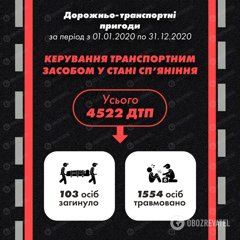 У 2020 році 4522 ДТП сталися через нетверезих водіїв