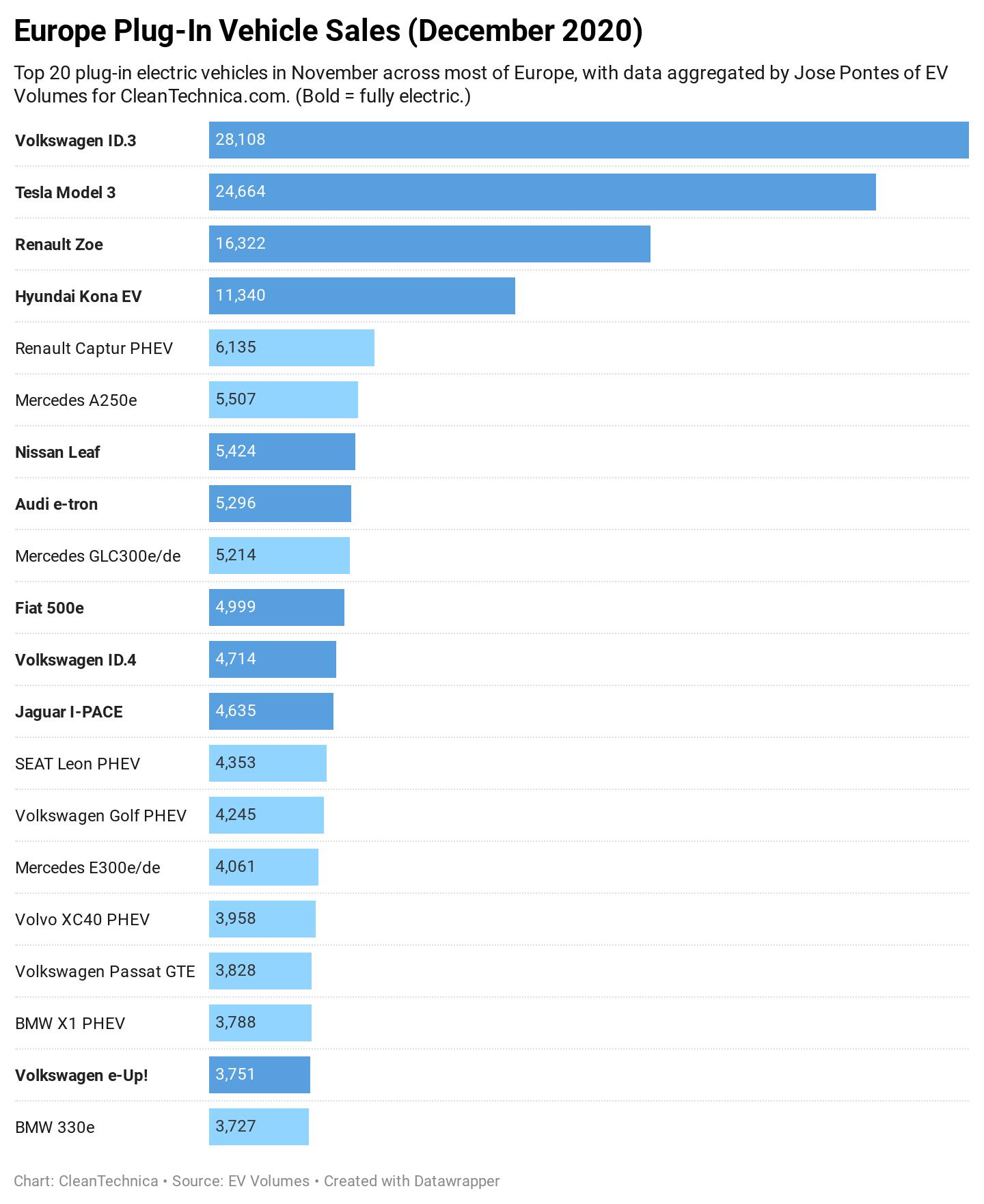 Рейтинг продажів електромобілів і гібридів у грудні в ЄС