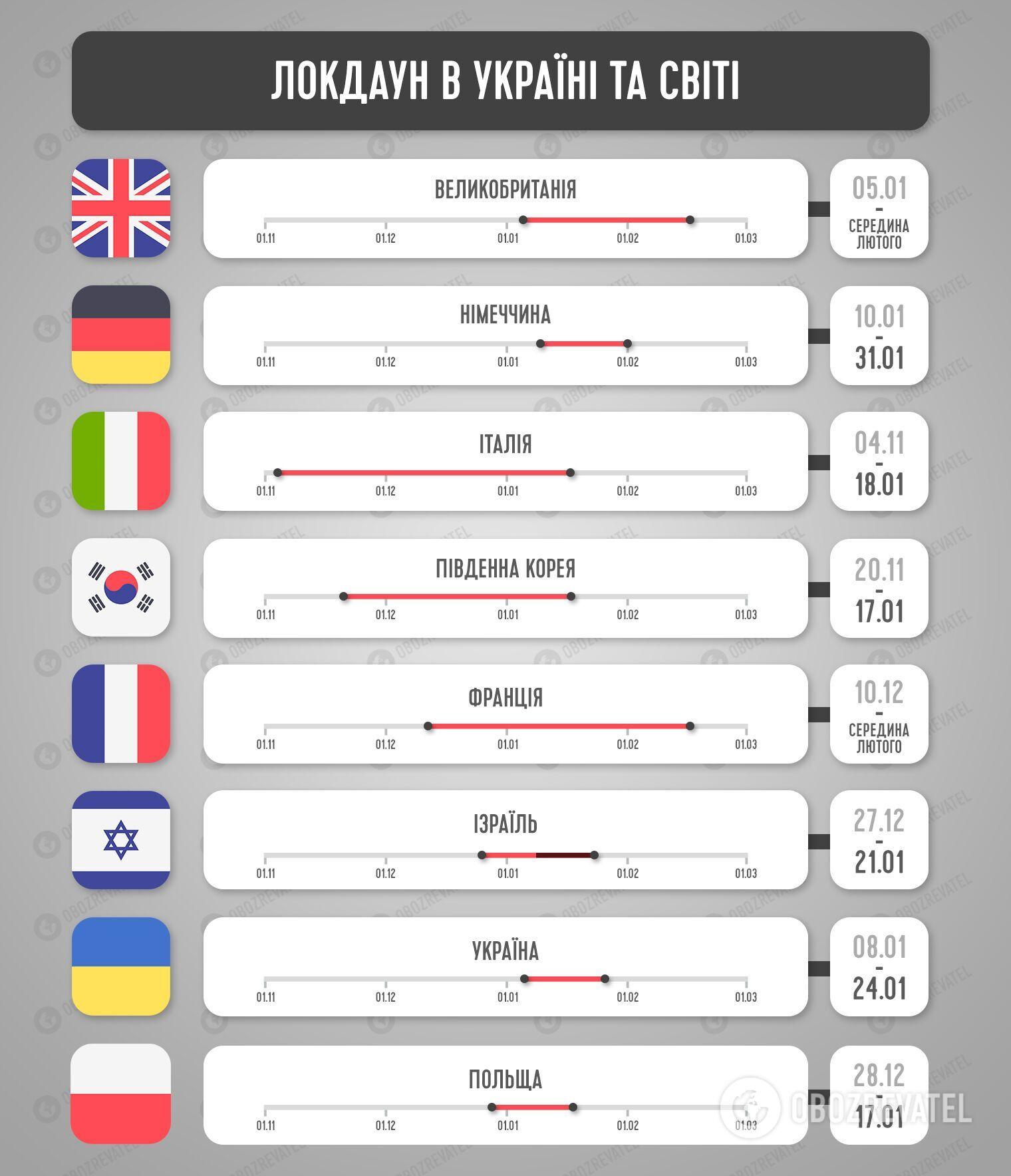 Длительность локдауна в европейских странах и в Украине