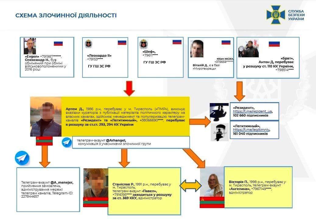 СБУ уличила спецслужбы РФ в дестабилизации ситуации в Украине через Telegram-каналы