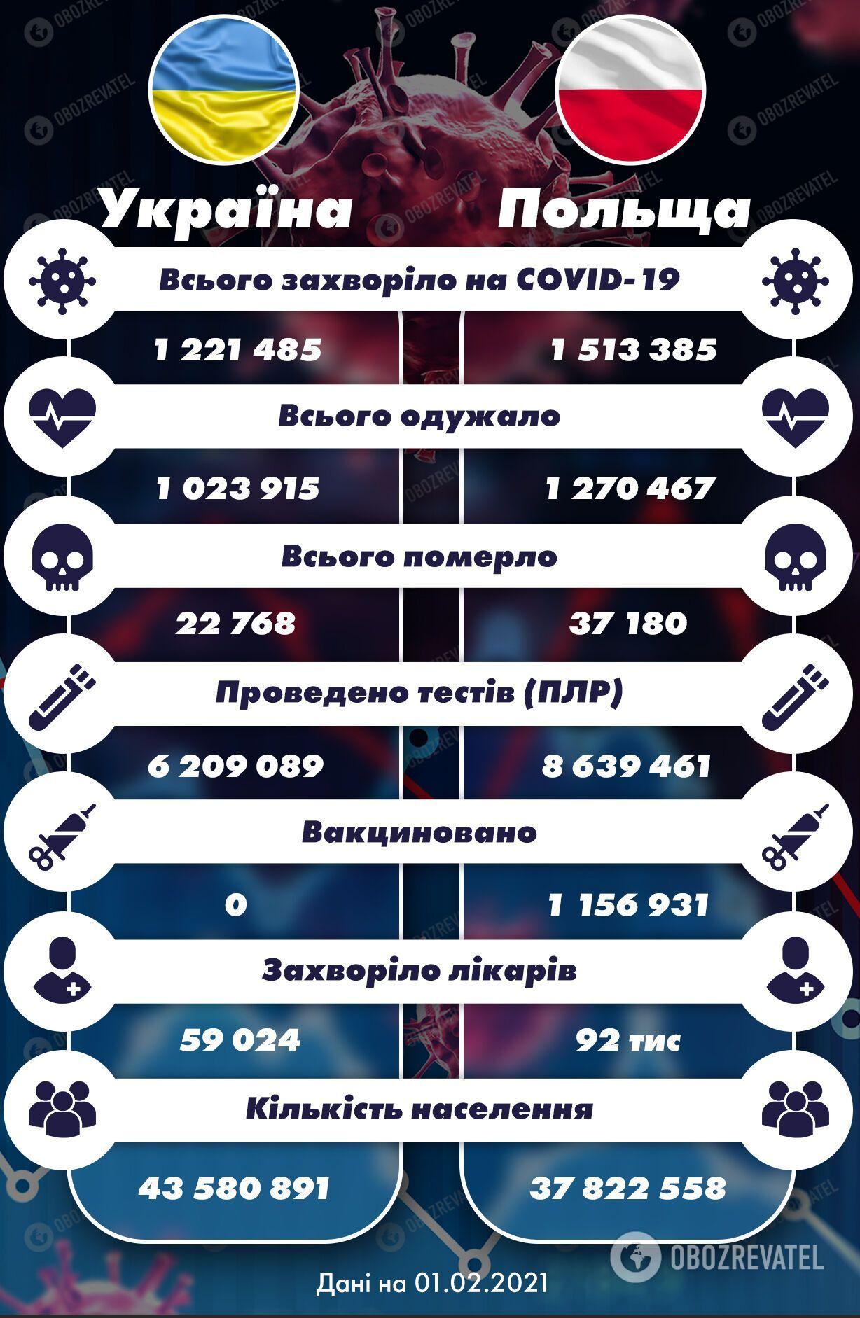 Сравнительная статистика по развитию эпидемии коронавируса в Украине и Польше по официальным данным