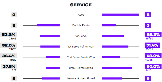 Статистика подач в матче Петкович - Свитолина
