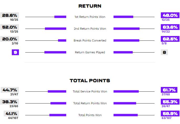 Статистика очков и игры на приеме в матче Петкович - Свитолина