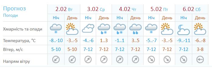Температура воздуха в Украине
