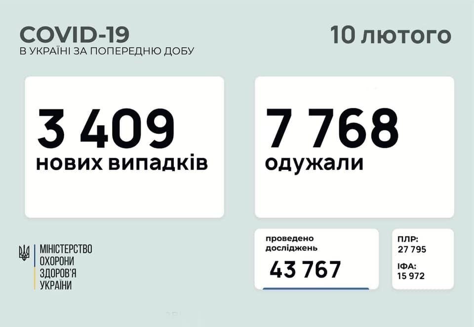 За сутки заболели 3 409 украинцев.