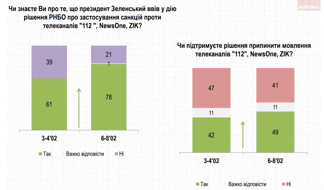 Рівень підтримки заборони каналів Медведчука серед українців
