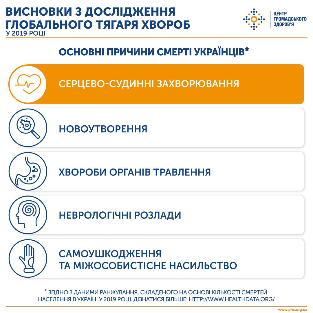 Від чого найчастіше помирали українці у 2019 році