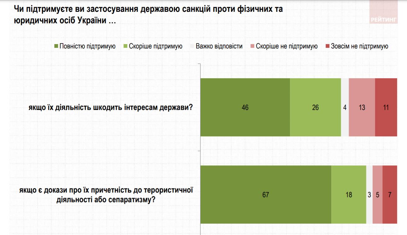 Рівень підтримки санкцій проти осіб, причетних до тероризму і сепаратизму
