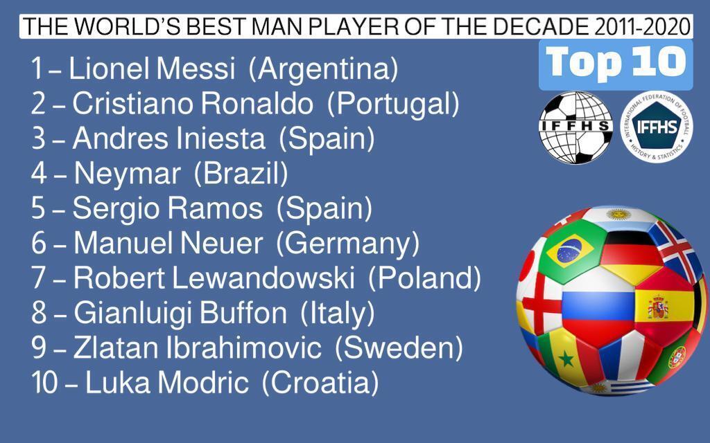 Десятка найкращих футболістів 2011-2020 років
