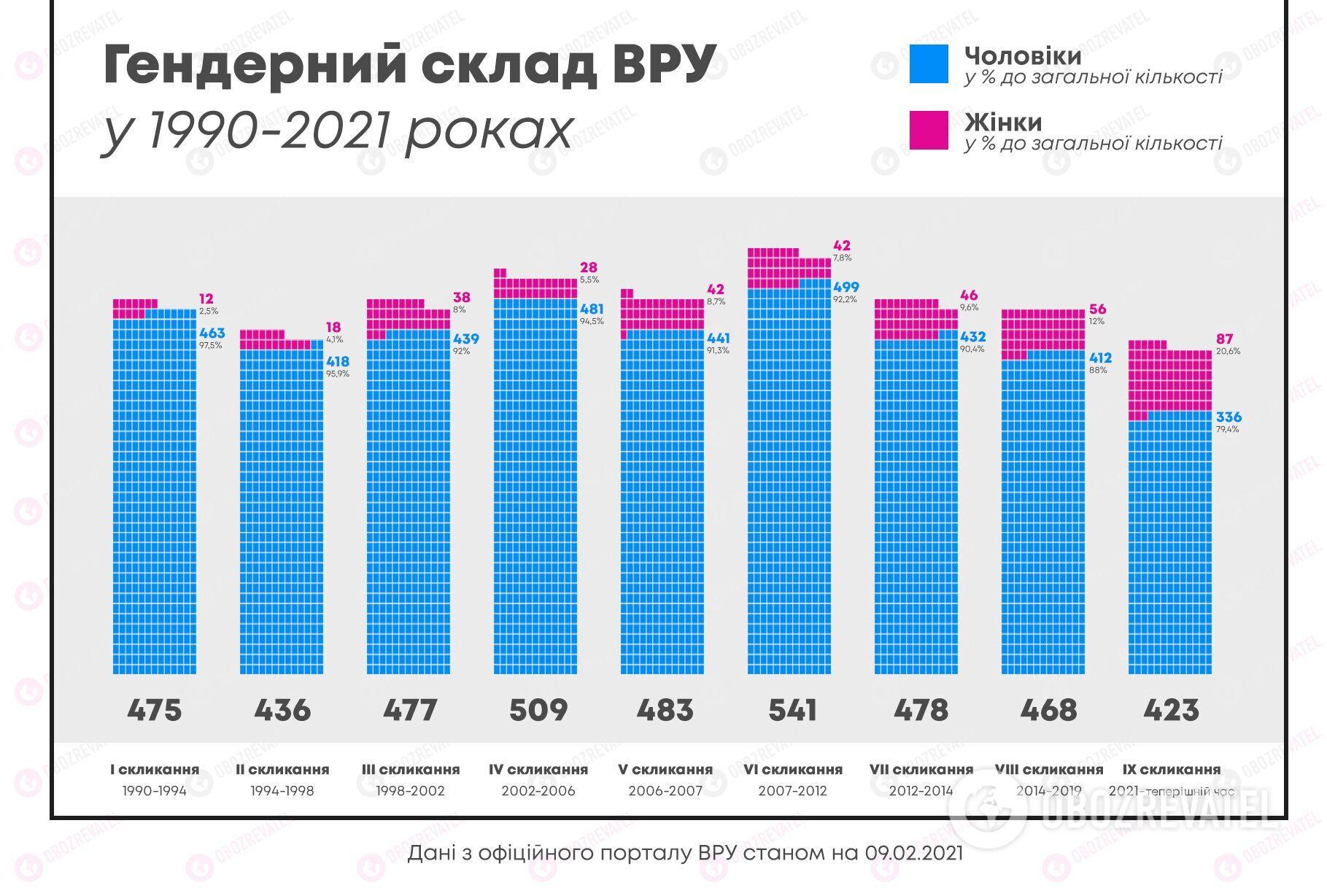 Гендерный состав ВРУ 1990-2021 год.