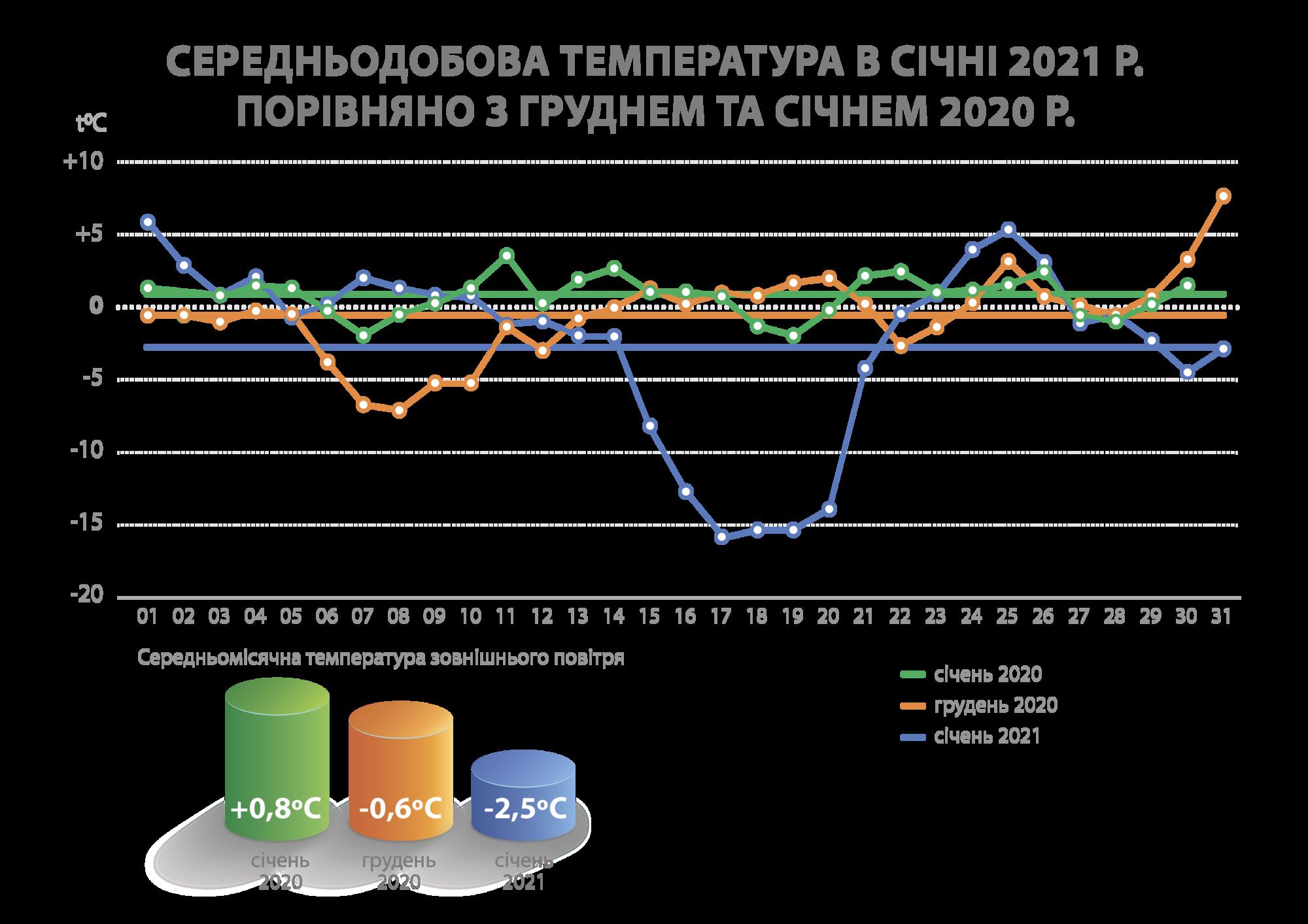 Киевлян заставят заплатить за отопление на 10% больше: названы причины